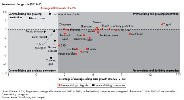 China Consumer From Penetration To Premiumization River Valley Asset Management